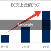 急激にアパレルECの売上を上げる魔法 – セッション数・CVR・客単価の改善戦略 –
