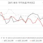日別で徹底比較!2015年と2014年の平均気温(気象庁データ:東京)