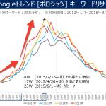 主要アイテム名別 検索KWトレンドグラフ