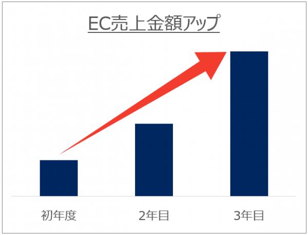 EC売上アップ