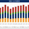統合型 Web広告運用での予算アロケーション・収益最大化